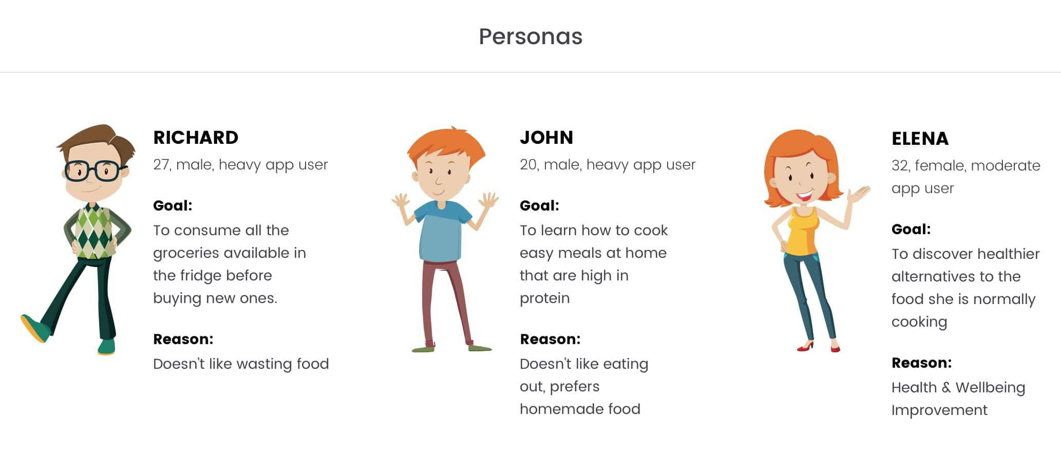 user research personas